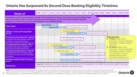 second-dose-booking eligibility timeline
