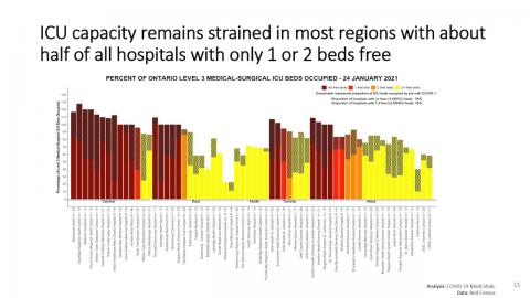 chart showing the ICU capacity in regions