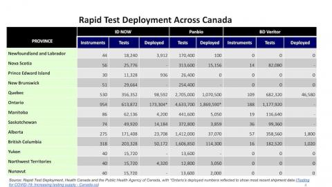 chart showing rapid-test deployment across Canada