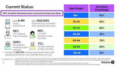 chart showing status of Ontario's vaccination effort