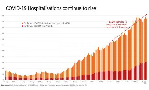 chart showing the rise in COVID-19 hospitalizations in Ontario