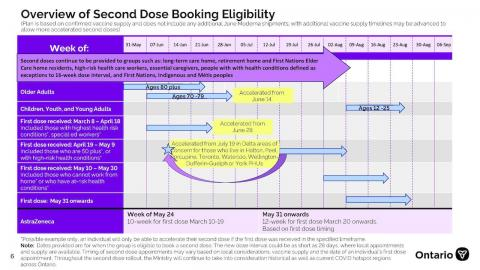 overview of second-dose booking eligibility