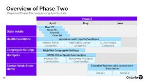 chart showing overview of Phase 2 from the article Here's Ontario's Phase 2 vaccine update