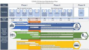 chart showing the government's vaccine-distribution plan from the article Here's Ontario's latest vaccine update