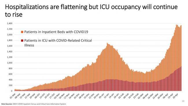chart showing ICU occupancy