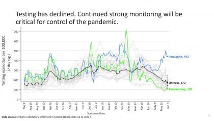 chart showing a decline in testing from the article Here's Ontario's updated COVID-19 modelling (June 10)