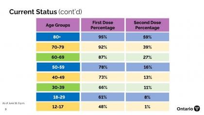chart showing Ontario's current vaccination status from the article Here's Ontario's June 17 vaccine update
