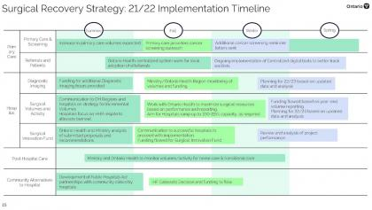 implementation timeline for the surgical-recovery strategy from the article Here's Ontario's plan to tackle the surgical backlog