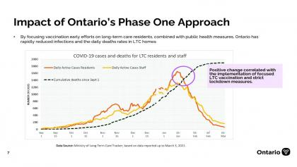 March 5 Vaccine Update from the article Here's what Ontario's latest vaccine plan says