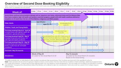 overview of second-dose booking eligibility from the article Here's Ontario's June 10 vaccine update